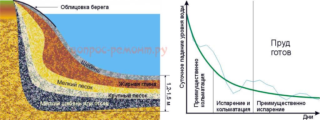 Устройство кольматажного пруда и график протекания кольматации