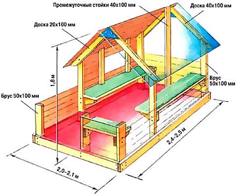 Размеры и планировка универсального детского домика