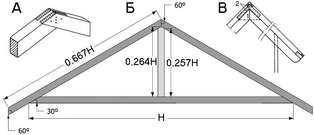 Конструкция стропил для двускатной крыши сарая