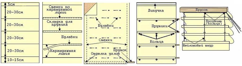 Схема пошива римских штор