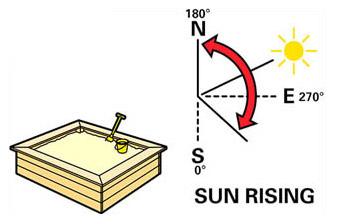 Расположение песочницы относительно сторон света и солнечного освещения