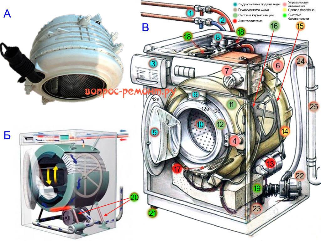 Устройство стиральной машины с фронтальной загрузкой