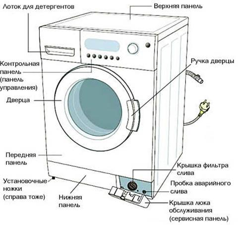 Общий вид стиральной машины