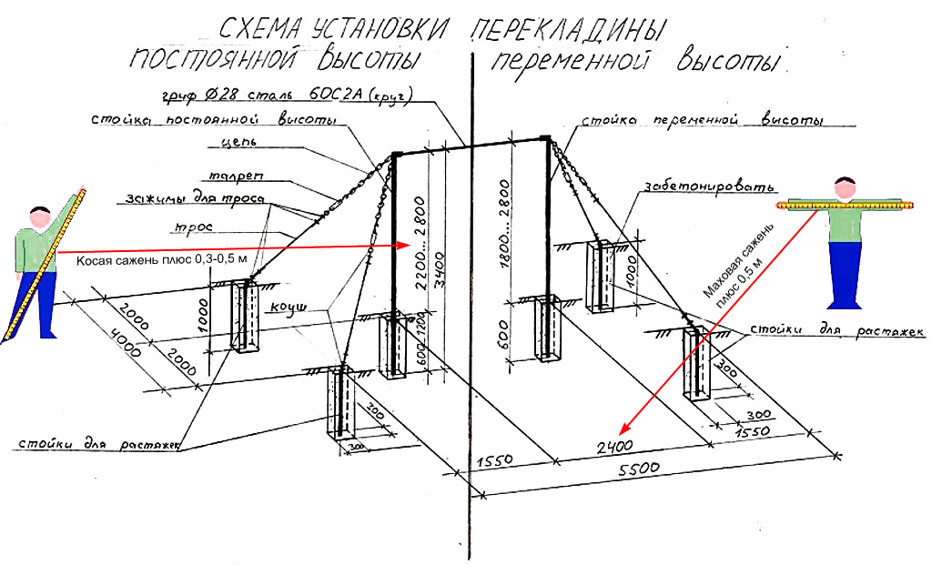Схема установки уличного гимнастического турника с оттяжками