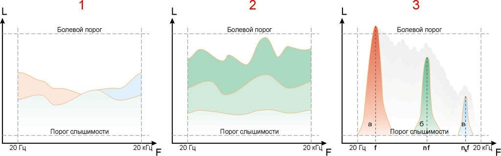 Спектры шумов