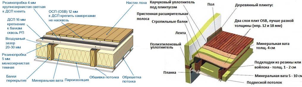 Схемы шумоизоляции пола в деревянных домах