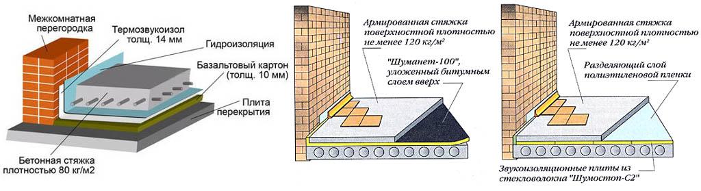 Варианты шумоизоляции пола под стяжку для обычного и плиточного настила