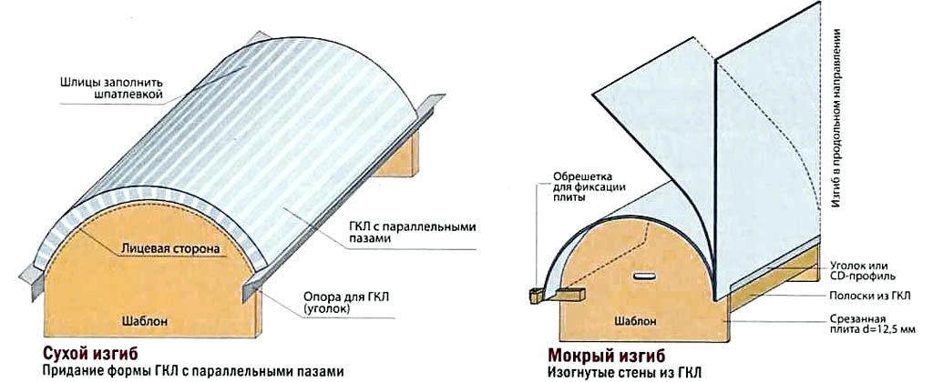 Способы гибки (гнутья) гипсокартона