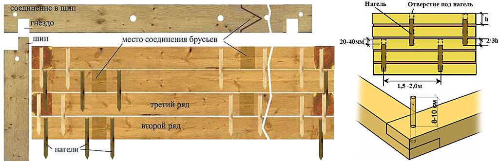 Соединение брусьев в стопе нагелями
