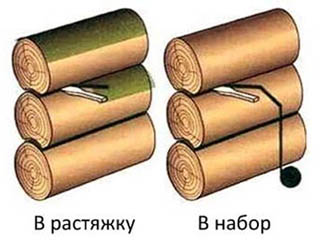Способы конопатки бревенчатого сруба