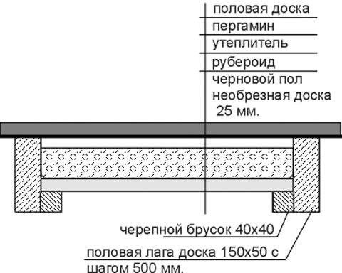 Схема утепления пола предбанника и комнаты отдыха в бане