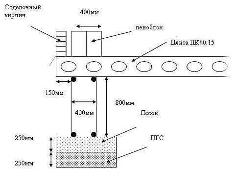 Основание дома из пеноблоков/газоблоков с железобетонным надподвальным перекрытием