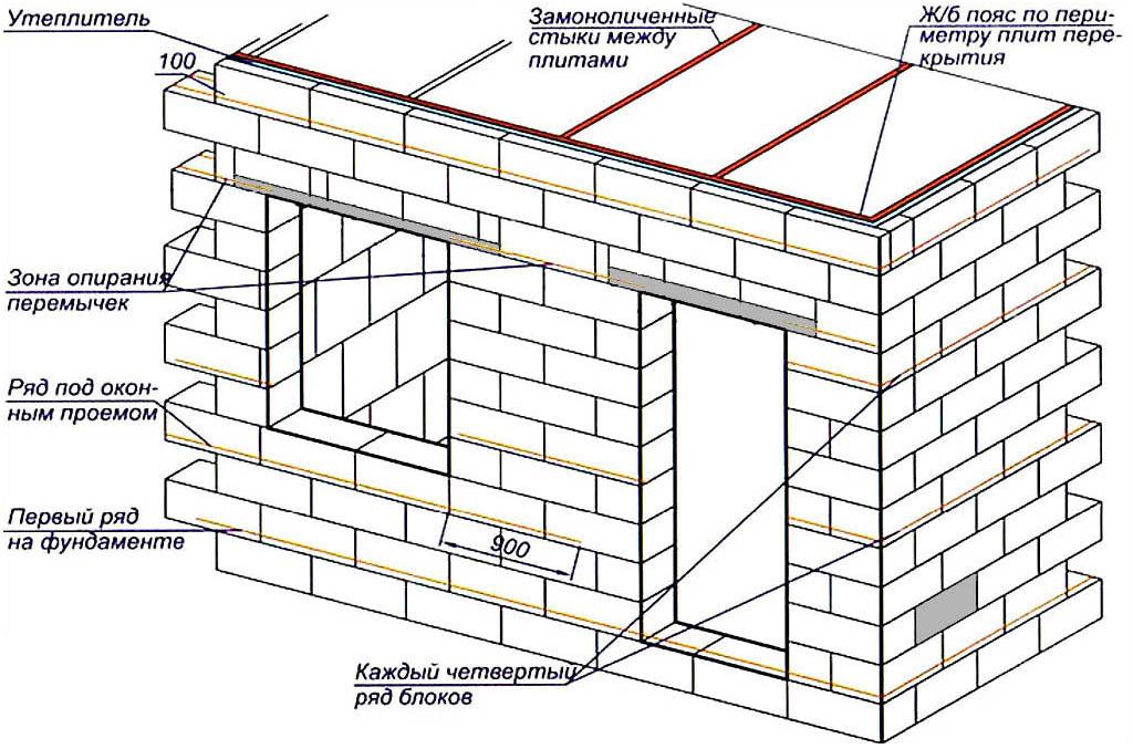 Схема армирования кладки из пеноблоков/газоблоков