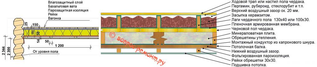 Схемы утепления и обшивки потолков в бане