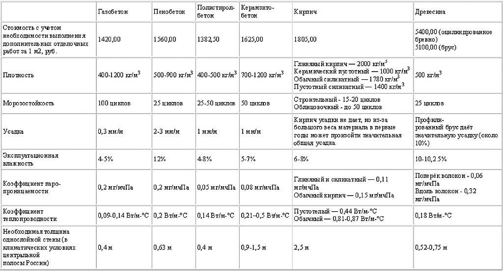 Сравнительная таблица характеристик газобетона, пенобетона и других строительных материалов