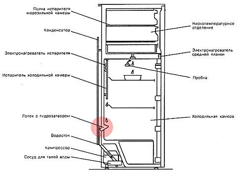 Устройство дренажной системы холодильника с саморазморозкой