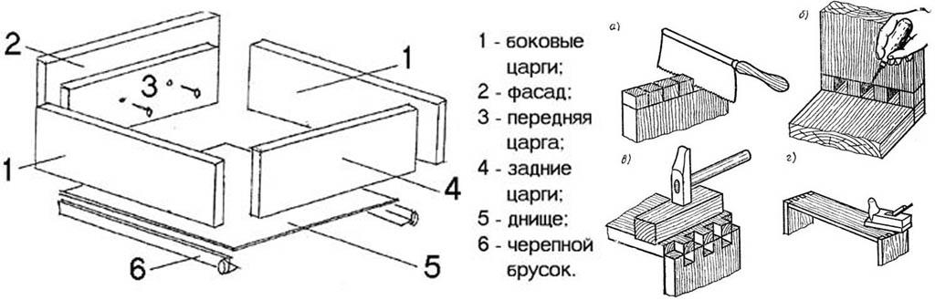 Устройство ящика кухонного стола