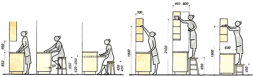 Вертикальные размеры кухонной мебели