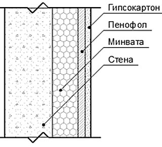 Схема утепления стены под обшивкой из гипсокартона