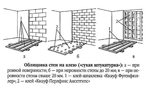 Способы наклеивания гипсокартона на стену