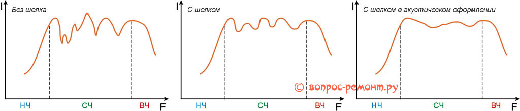 Выравнивание АЧХ динамиков