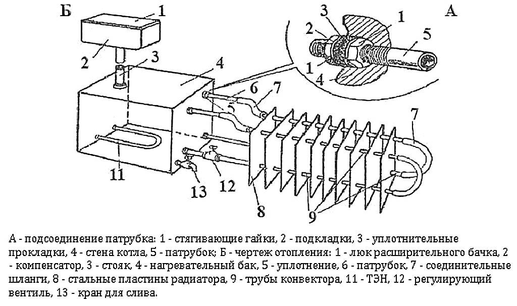 Устройство масляного обогревателя с расширительным баком