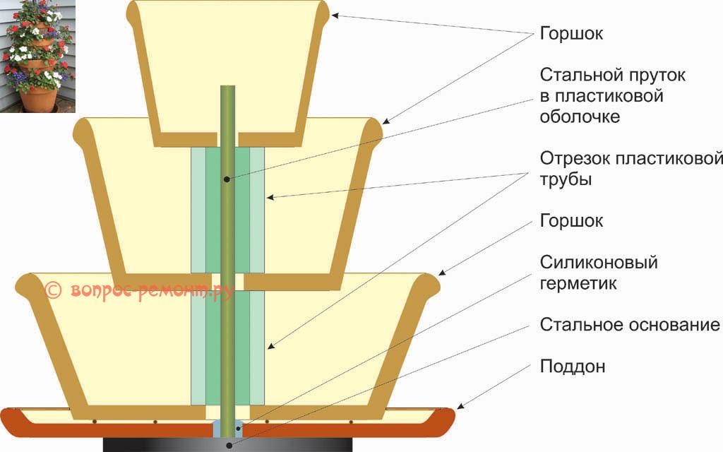 Схема устройства этажерки для цветов из цветочных горшков
