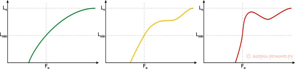 Идеализированная АЧХ одного и того же динамика в разном акустическом оформлении