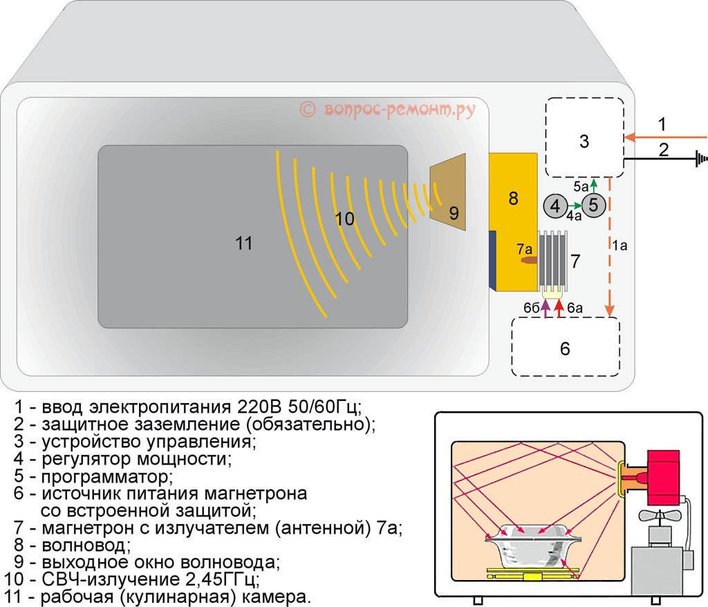 Функциональная схема микроволновой печи