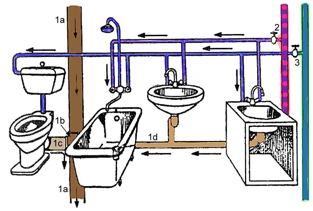 Расположение стояков канализации и водоснабжения