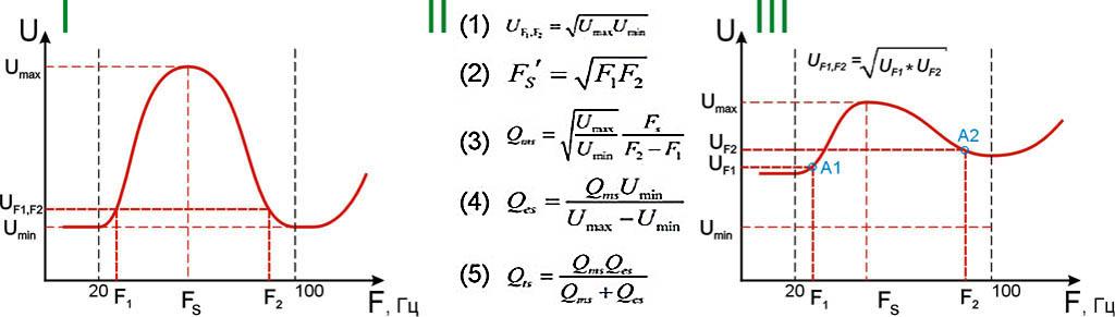 Резонансные кривые и формулы для расчета полной добротности головок громкоговорителя