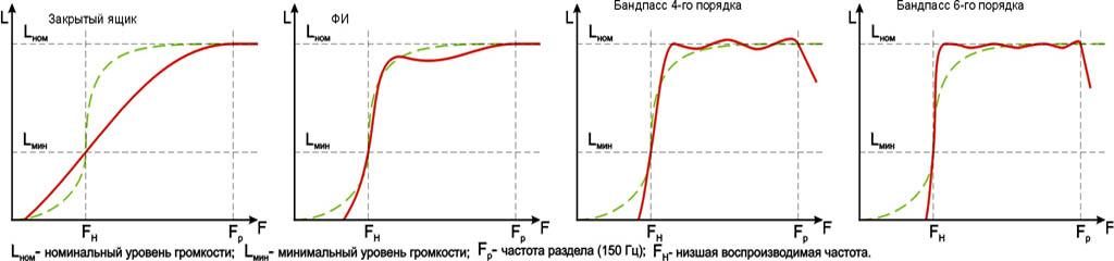 Амплитудно-частотные характеристики одной и той же головки громкоговорителя в различном акустическом оформлении.