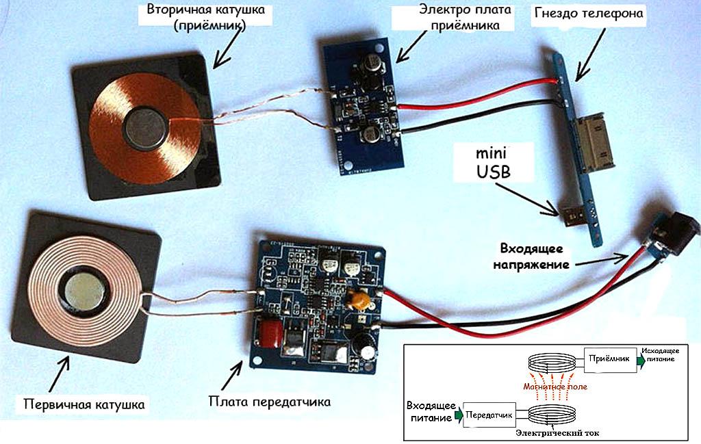 Состав и принцип действия беспроводного зарядного устройства стандарта WPC