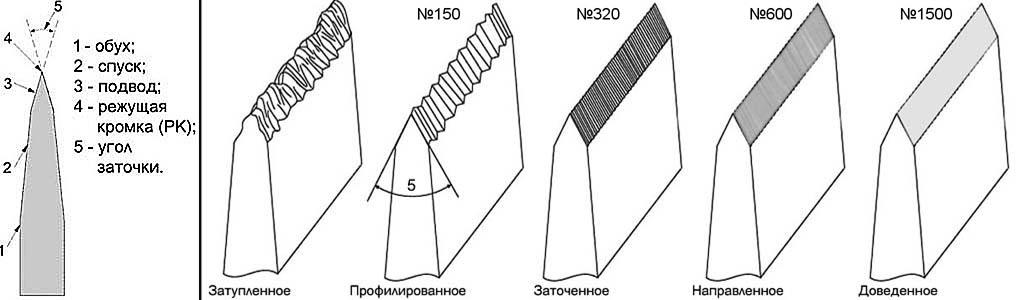 Заточка лезвия бытового или походного ножа