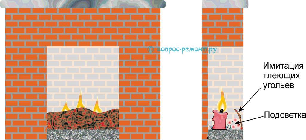 Как развести настоящий огонь в камине из коробок