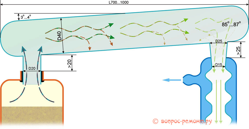 Устройство аппарата для самостоятельного приготовления биотоплива