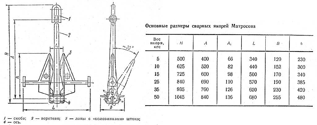 Чертежи и размеры якоря Матросова