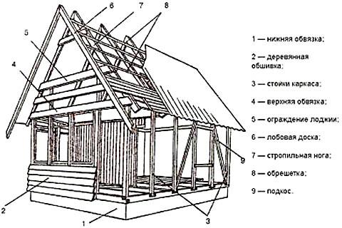 Схема устройства каркасного дома с верандой и лоджией