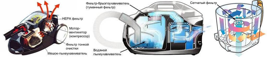 Устройство бытовых пылесосов с сухим пылесборником-мешком, с аквафильром и с циклоном