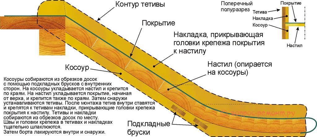 Как сделать профилированный скат детской горки из обычных пиломатериалов