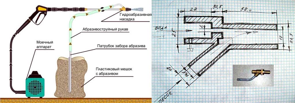 Схема устройства гидропескоструйной установки и простая насадка для гидропескоструйной обработки