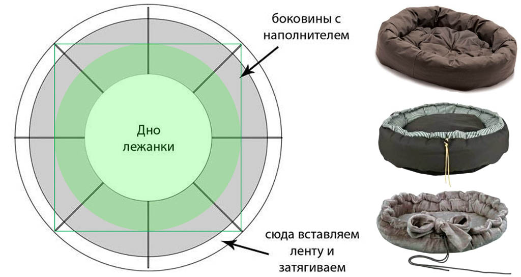 Универсальная выкройка круглой лежанки для собаки и варианты ее использования