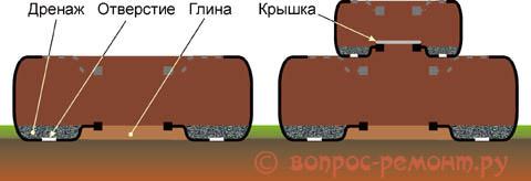 Как правильно сделать клумбу из шин, уложенных на грунт