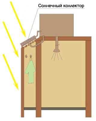 Как нужно ставить солнечный коллектор на уличную душевую кабину