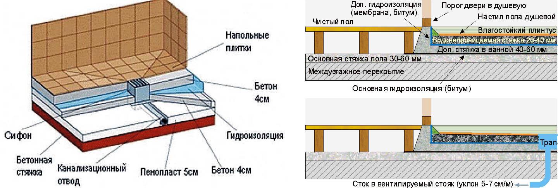 Схемы устройства душевой кабины без поддона