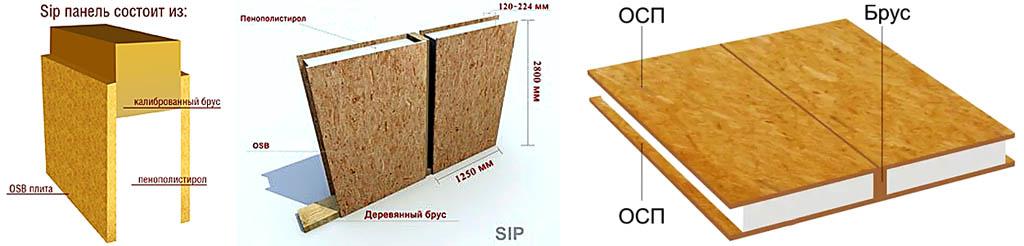 Что такое структурно изолированная панель (СИП, SIP)