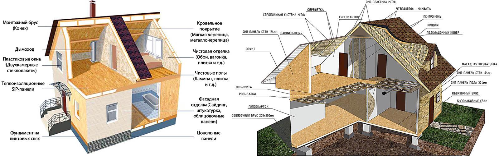 Конструкции домов из СИП
