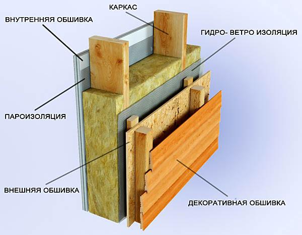 Схема обшивки дома сайдингом