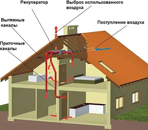 Схема устройства энергонезависимой рекуперативной приточно-вытяжной вентиляции