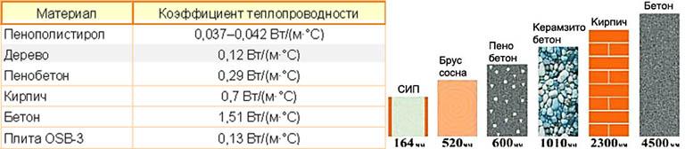Сравнение теплоизолирующих свойств СИП с другими строительными материалами
